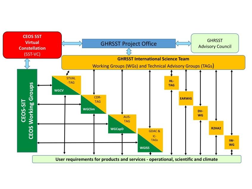 GHRSST Organisation
